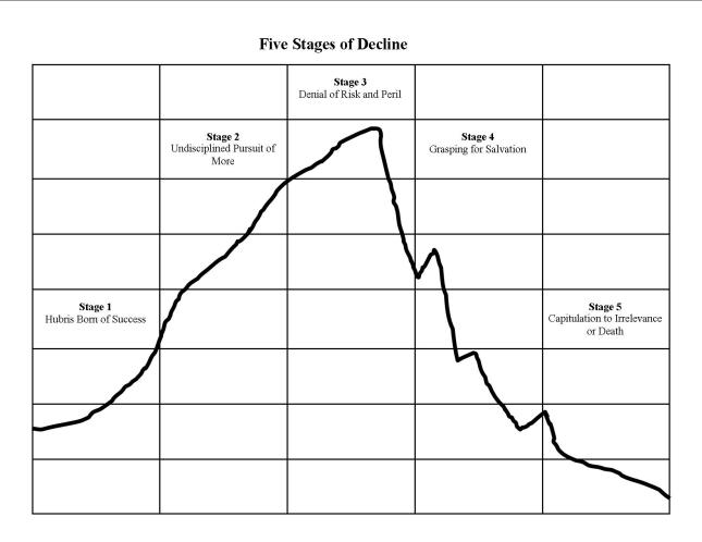 Five Stages of Decline - Jim Collins