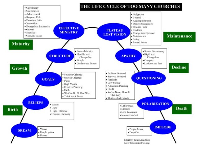 Life cycle of too many churches