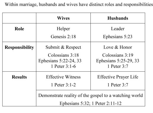 Marriage roles & responsibilities