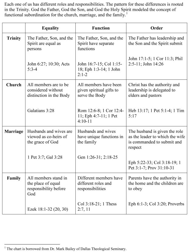 The trinity models functional subordination for the church marriage and family