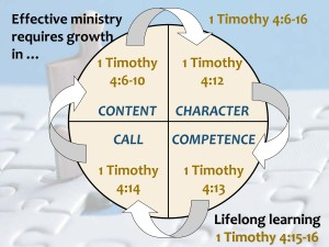 The Secret of Effective Ministry