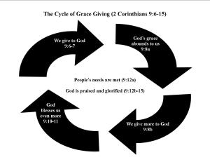 Cycle of grace giving