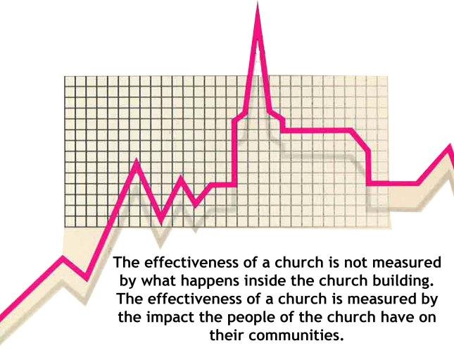 church effectiveness 2