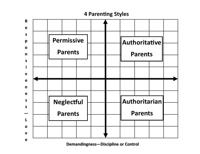 4 Parenting Styles