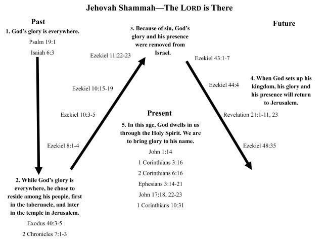 Jehovah Shammah - chart