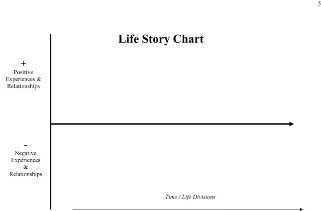 Drawing/Writing your Life Story/Timeline